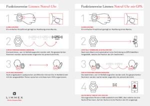 Vergleichen Sie die Vorgehensweise nach der Auslösung eines Alarms: Limmex Notruf-Uhr und Limmex Notruf-Uhr mit GPS.