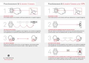 Comparatif des montres Limmex: avec et sans GPS